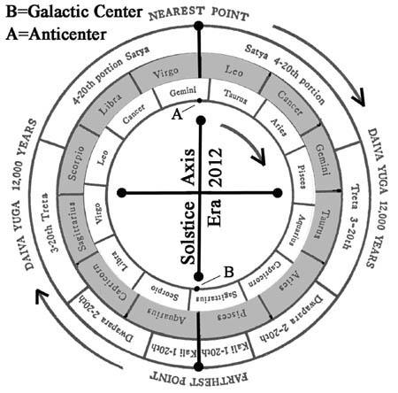 Galactic Alignment